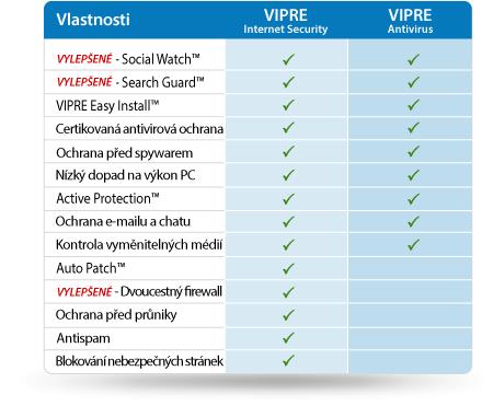 Srovnání VIPRE Antivirus