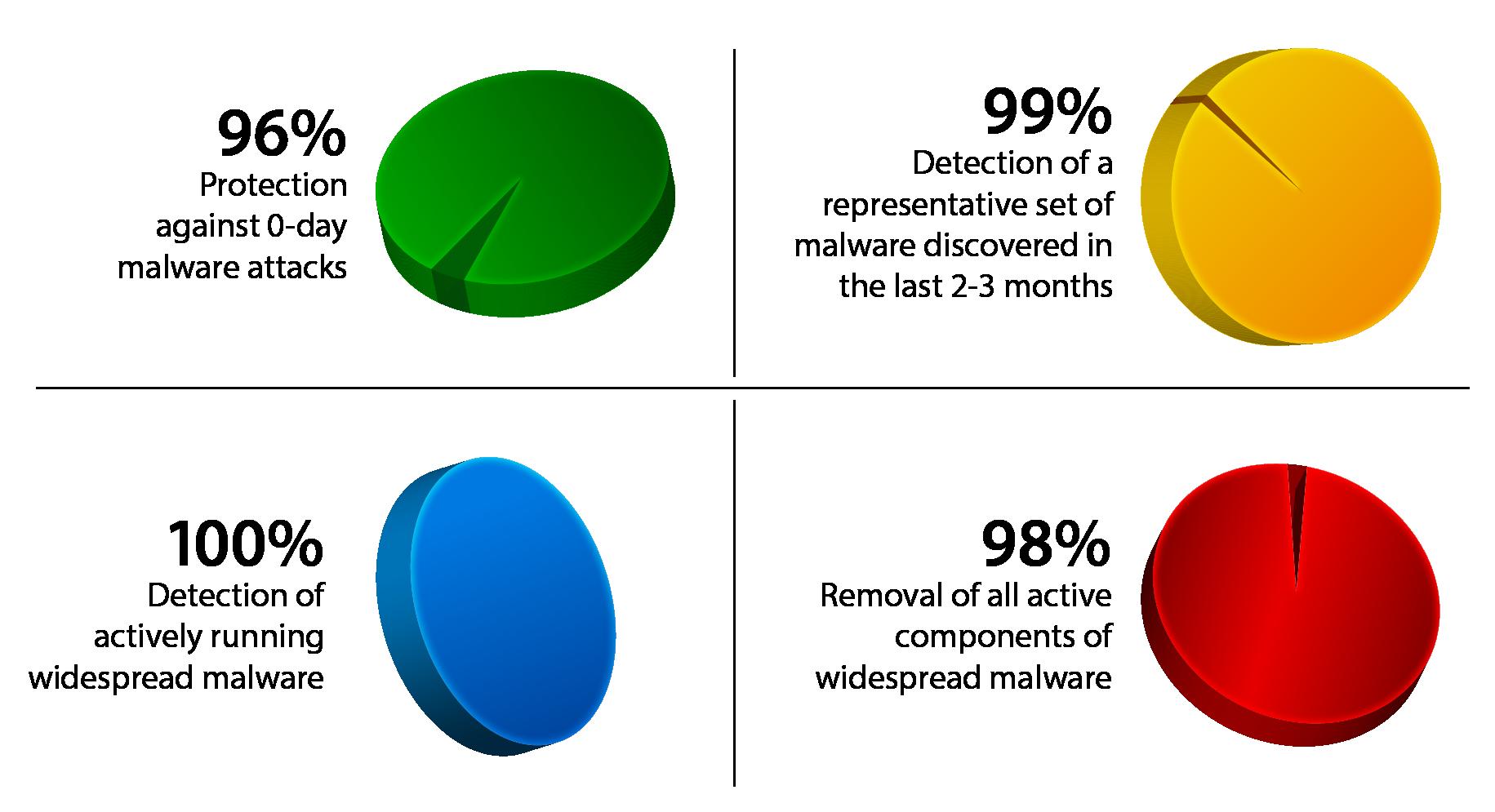 Statistiky VIPRE
